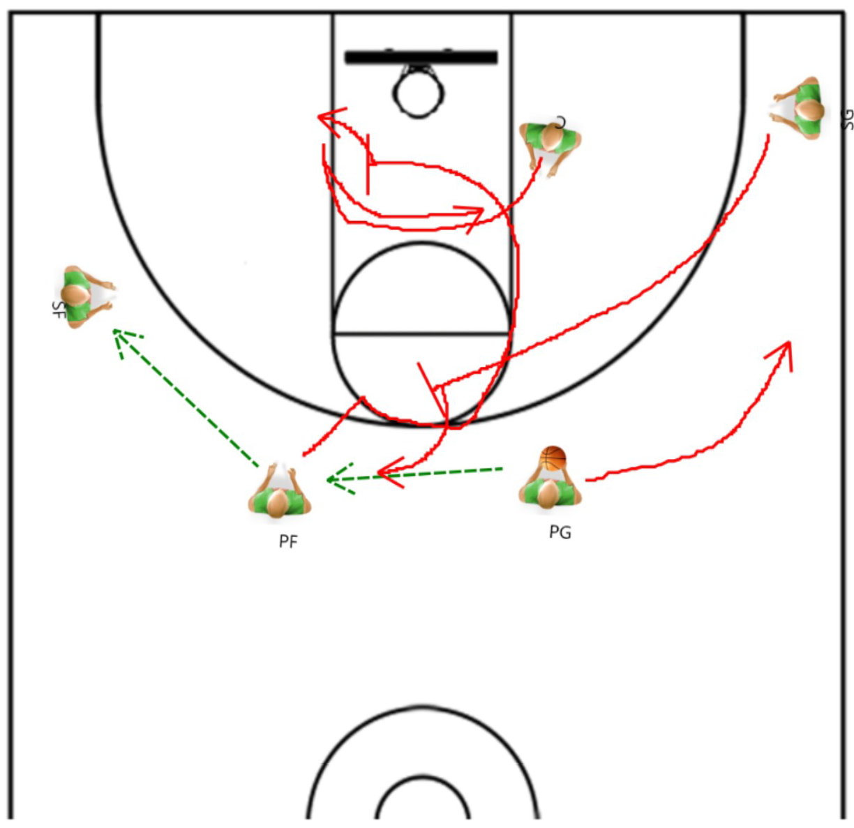 offense basketball The triangle offense is an offensive strategy used in basketballits basic ideas were initially established by hall of fame coach sam barry at the university of southern californiahis system was further developed by former houston rockets and kansas state university basketball head coach tex winter, who played for barry in the late 1940s.